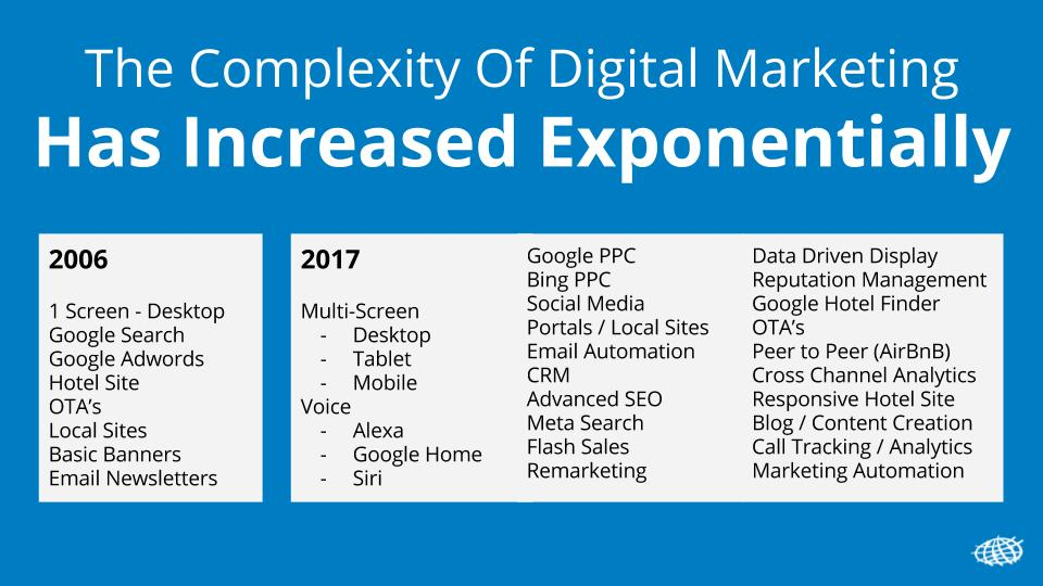 complexity of digital marketing